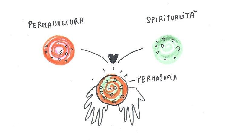 permacultura spiritualità